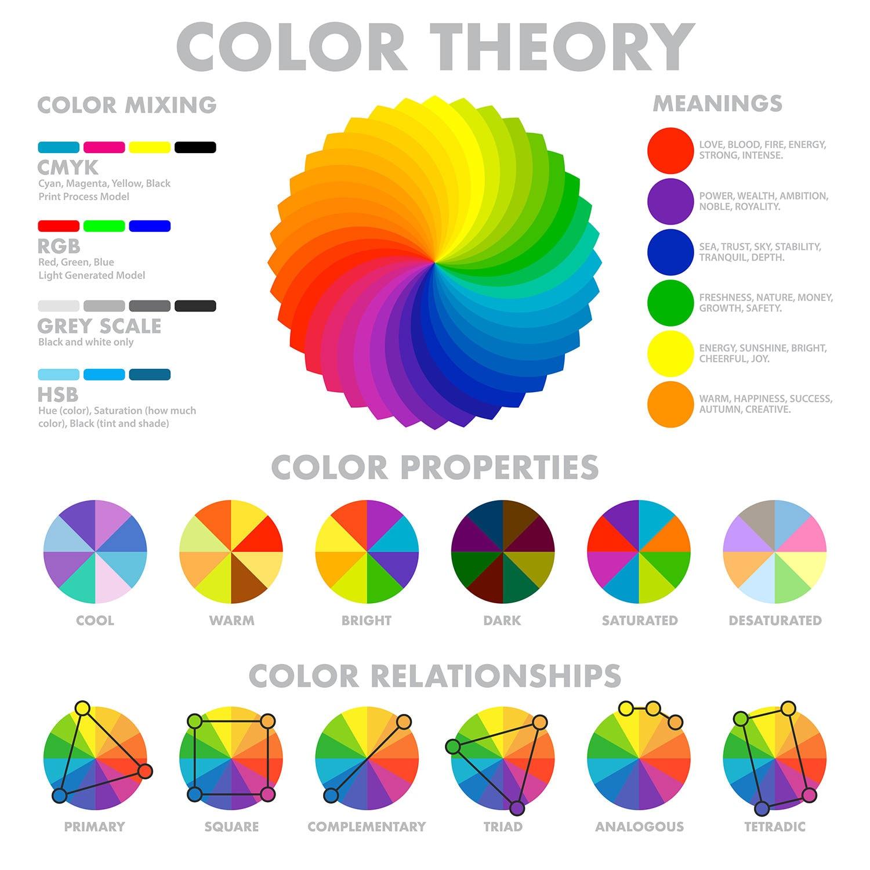 color wheel, color theory diagram