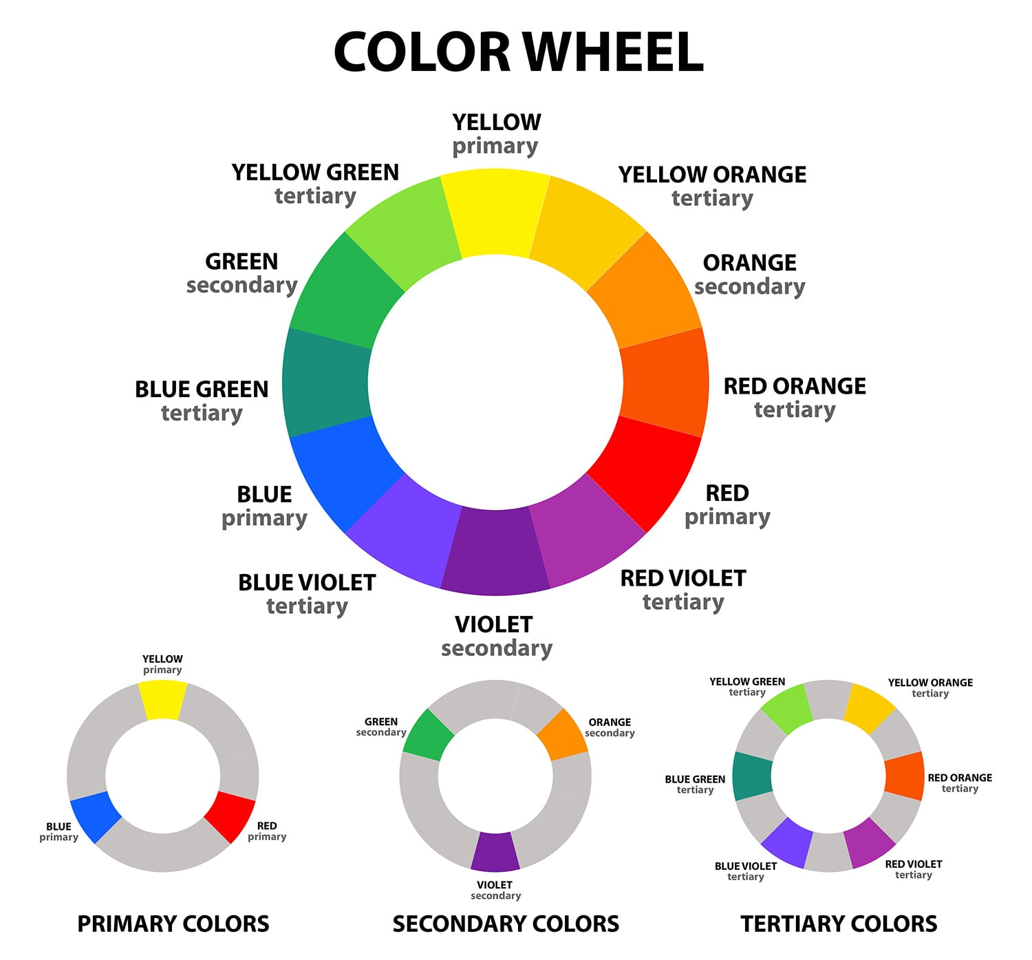 color wheel - understanding what colors to wear